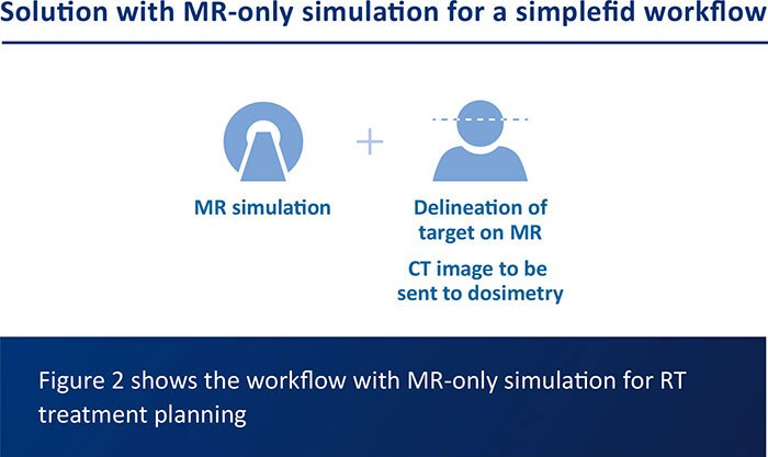 Figure 2 shows the workflow with MR-only simulation for RT treatment planning