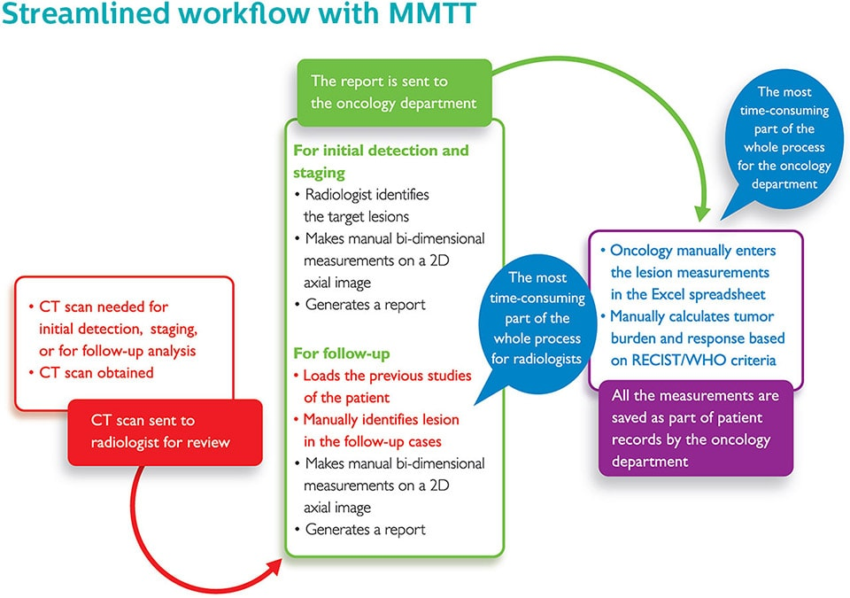 streamlined workflow with mmtt LM